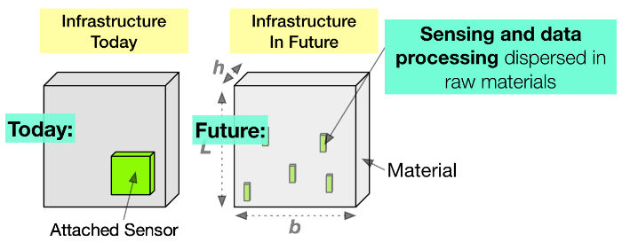 2019 Sensing and Data Processing Fig1